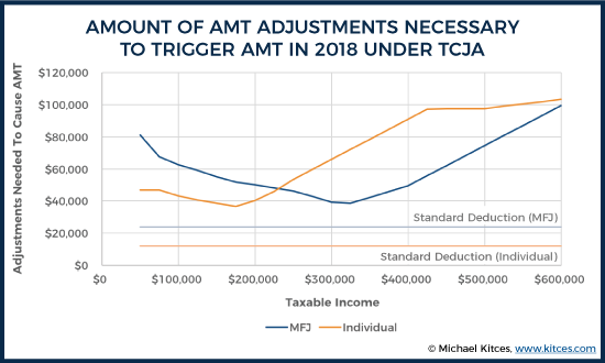 Amount of AMT Adjustments Needed To Trigger AMT IN 2018 Under TCJA