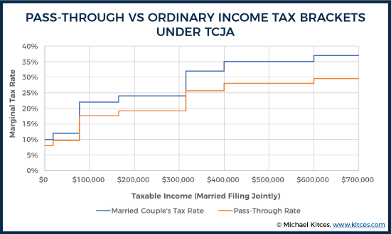 Final House GOP Pass-Through Tax Brackets Vs Ordinary Income Under TCJA In 2018