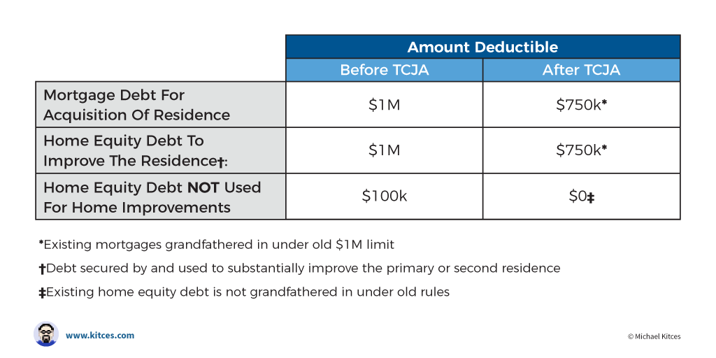 Tax Deductions For Home Mortgage Interest Under TCJA