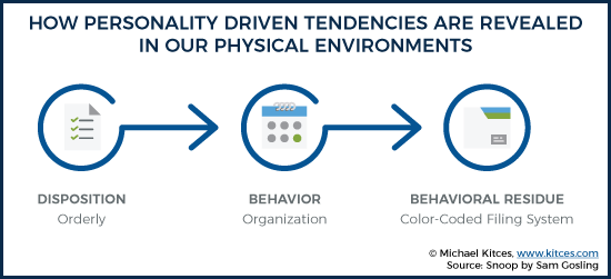 The Process Through Which Personality Driven Tendencies Manifest In Our Physical Environment