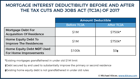 Mortgage Interest Deductibility Before And After TJCA