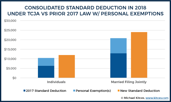 Consolidated Standard Deduction In 2018 Under TCJA Vs Prior 2017 Law With Personal Exemptions
