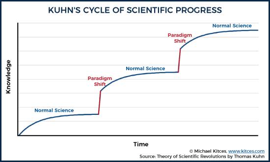 Kuhn's Model Of Scientific Progress
