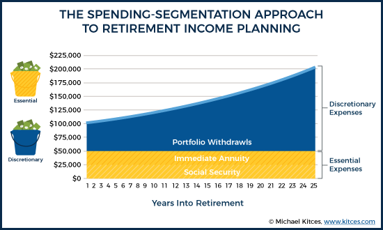Spending Segmentation Approach To Retirement Income Planning