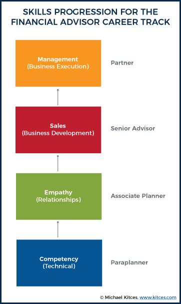 Skills Progression For The Financial Advisor Career Track