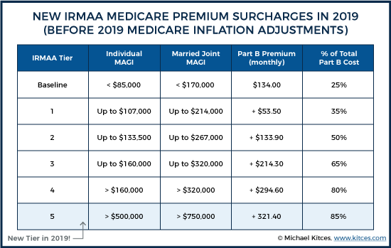 IRMAA Medicare Premium Surcharges In 2019 Before 2019 Medicare Inflation Adjustments