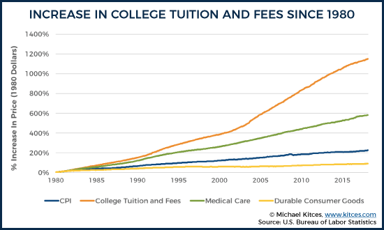Increase In College Tuition And Fees Since 1980