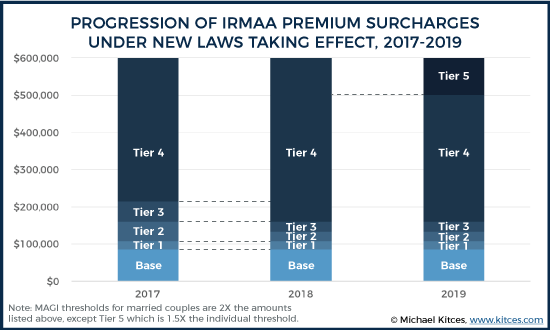Progression Of IRMAA Premium Surcharges Under New Laws Taking Effect 2017-2019