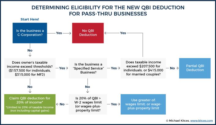 Determining Eligibility For QBI Deduction