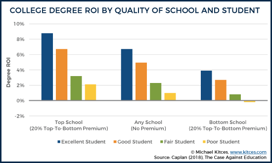 College Degree ROI By Quality Of School And Student