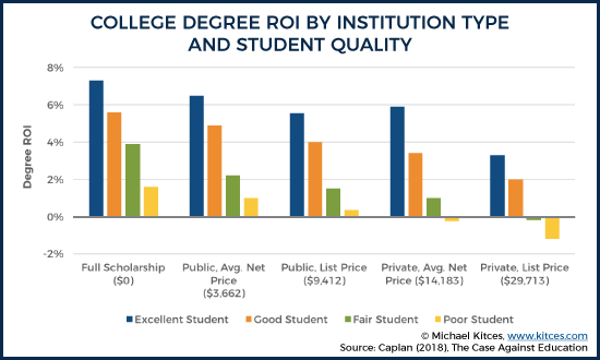 College Degree ROI By Institution Type And Student Quality