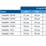Breakeven For Paying Advisory Fees From Taxable Vs IRA Accounts