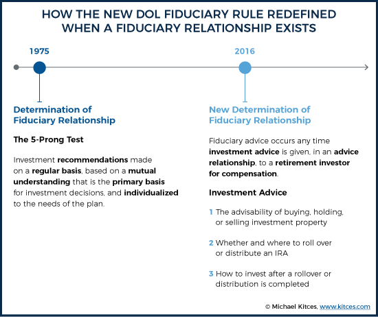 How The New DOL Fiduciary Rule Redefined When A Fiduciary Relationship Exists