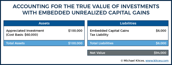 Accounting For The True Value Of Investments With Embedded Unrealized Capital Gains
