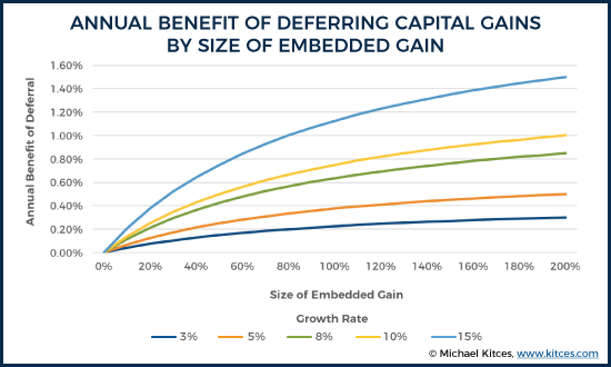 Annual Benefit Of Deferring Capital Gains By Size Of Embedded Gain