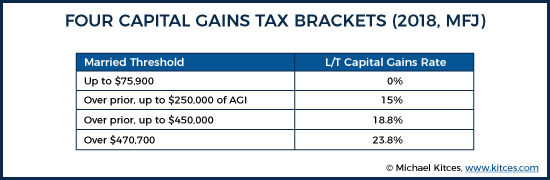 Four Capital Gains Tax Brackets (2018, MFJ)