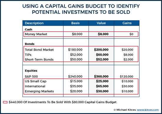Using A Capital Gains Budget To Identify Potential Investments To Be Sold