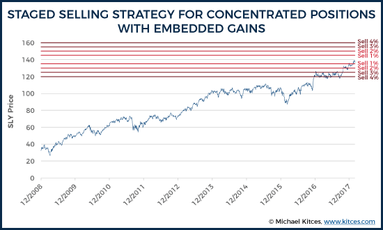 Staged Selling Strategy For Concentrated Positions With Embedded Gains