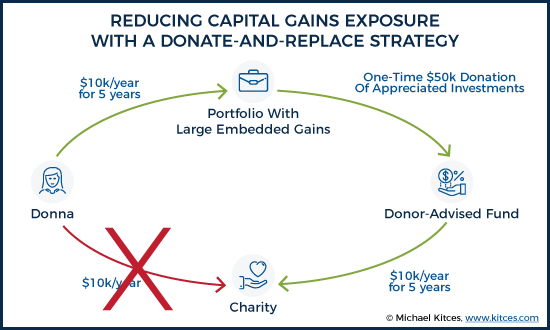 Reducing Capital Gains Exposure With A Donate-And-Replace Strategy