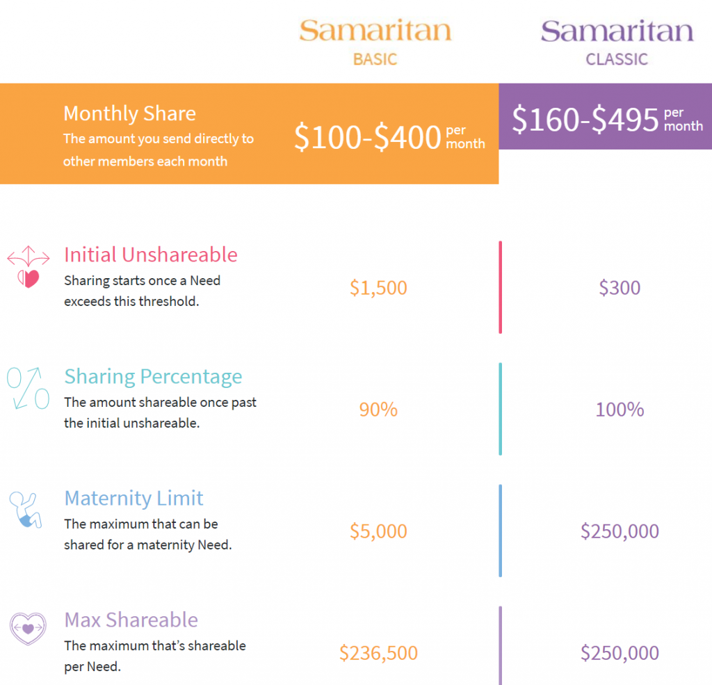 Samaritan Coverage Options