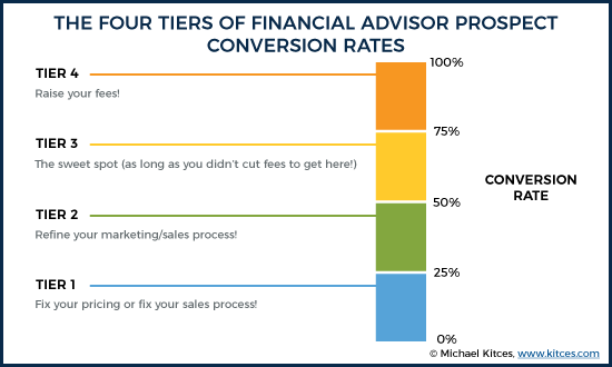 The Four Tiers Of Financial Advisor Prospect Conversion Rates