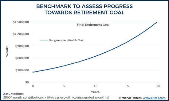 Benchmark To Assess Progress Towards Retirement Goal