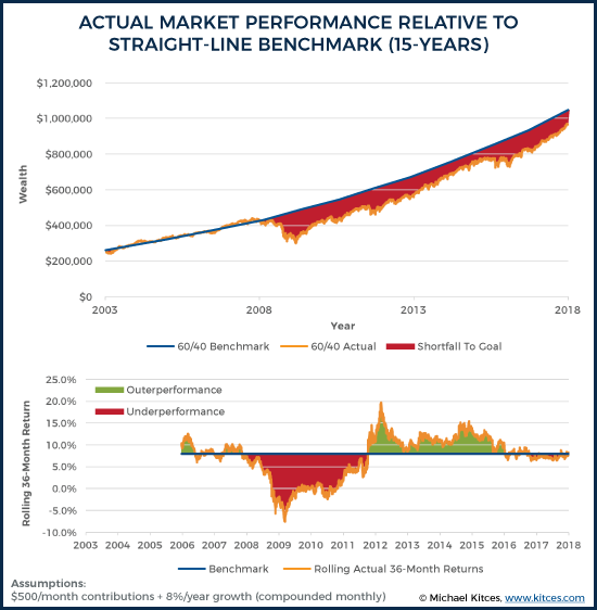 Actual Market Performance Relative To Straight-Line Benchmark (15-Years)