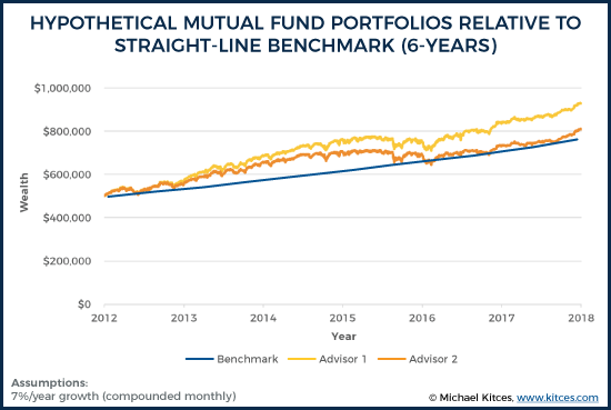 Hypothetical Mutual Fund Portfolios Relative To Straight-Line Benchmark (6-Years)