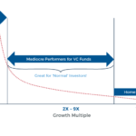 Featured Image Growth Multiples And Venture Capital Return Expectations