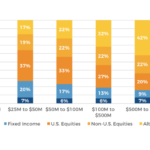 College & University Endowment Account Allocation by Endowment Size