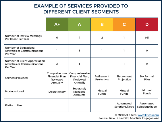 Examples Of Services Provided To Different Client Segments