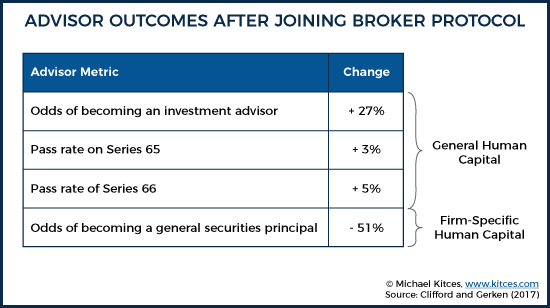 Advisor Outcomes After Joining Broker Protocol