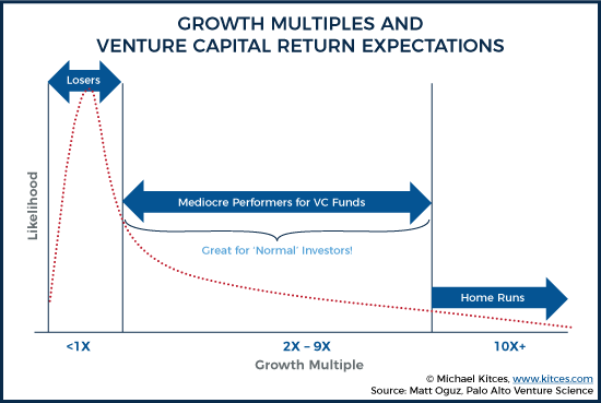 Growth Multiples And Venture Capital Return Expectations