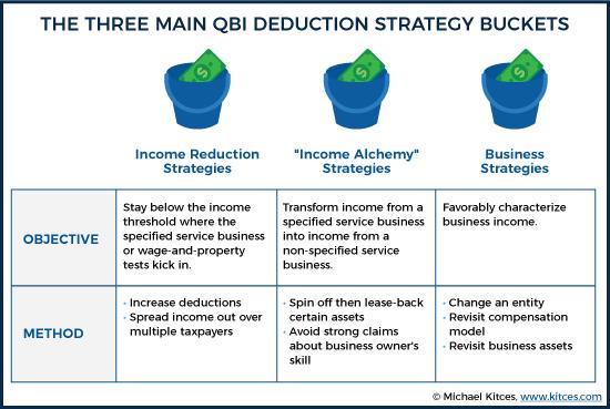 Three Main QBI Deduction Strategy Buckets