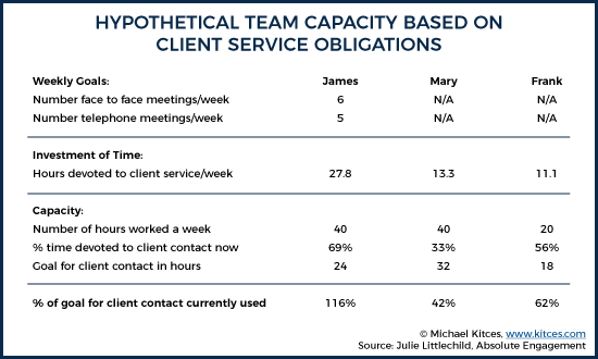Hypothetical Team Capacity Based On Client Service Obligations