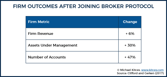 Firm Outcomes After Joining Broker Protocol