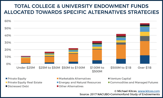 Total College & University Endowment Funds Allocated Towards Specific Alternative Strategies