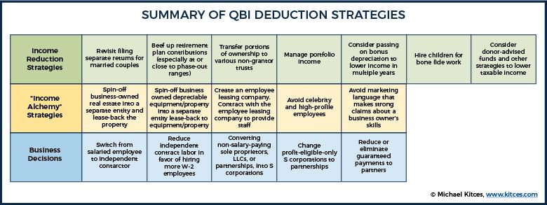 Summary Of QBI Deduction Strategies