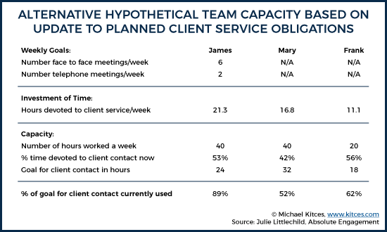 Alternative Hypothetical Team Capacity Based On Changes To Planned Client Service Schedule
