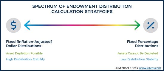 Spectrum of Endowment Distribution Strategies