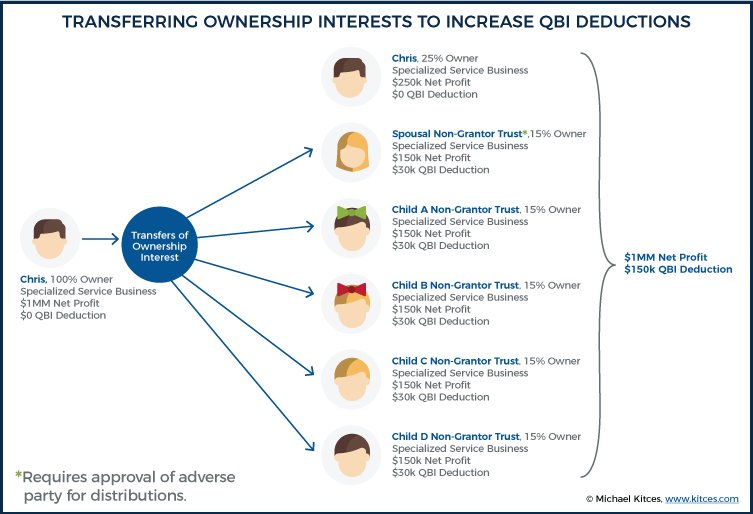 Transferring Ownership Interests To Increase QBI Deductions