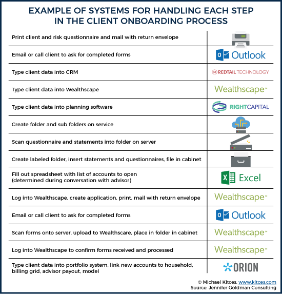 Examples Of Systems For Handling Each Step In The Client Onboarding Process