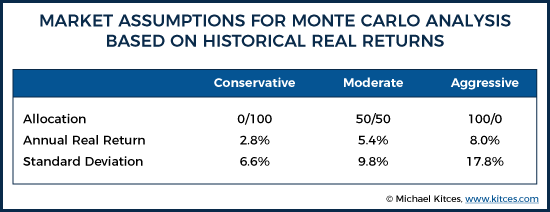 Market Assumptions for Monte Carlo Analysis Based on Historical Returns