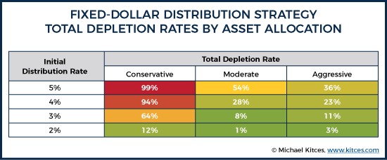 Fixed-Dollar Distribution Strategy Total Depletion Rates By Asset Allocation