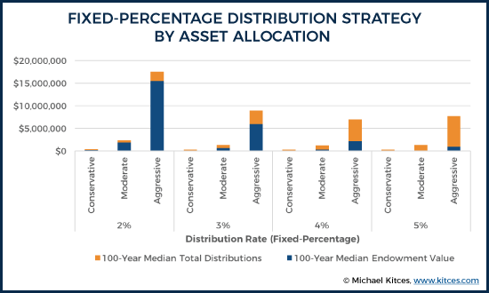 Fixed-Percentage Distribution Strategy By Asset Allocation