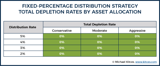 Fixed-Percentage Distribution Strategy Total Depletion Rates By Asset Allocation