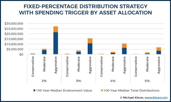 Fixed-Percentage Distribution Strategy With Spending Trigger By Asset Allocation