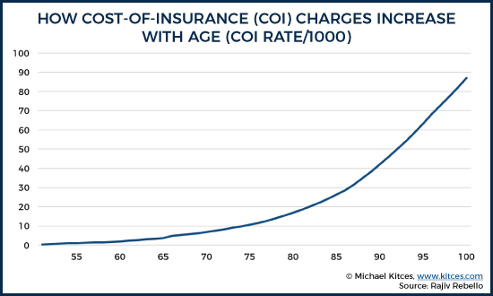 How Cost-Of-Insurance (COI) Charges Increase With Age (COI Rate/1000)