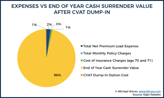 Expenses vs End Of Year Cash Surrender Value After CVAT Dump-In