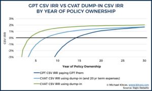 Universal Life Insurance Funding Strategies: DB vs CSV IRRs